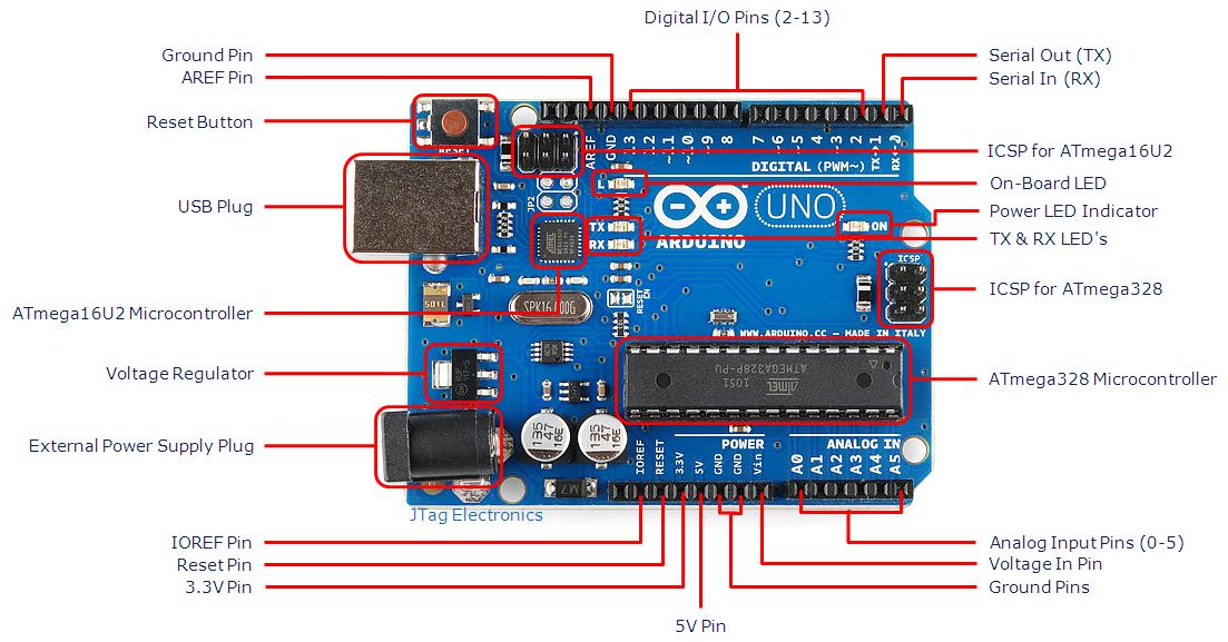 How To Make A Line Follower Using Arduino Uno